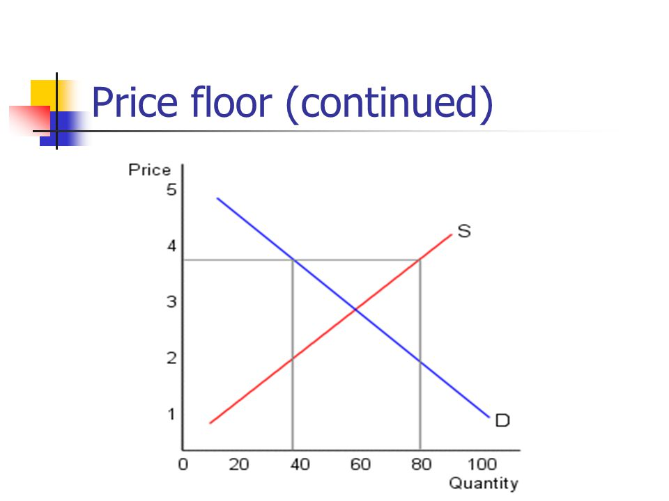 Price floor (continued)