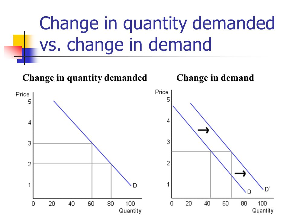 relationship of quantity demanded and price