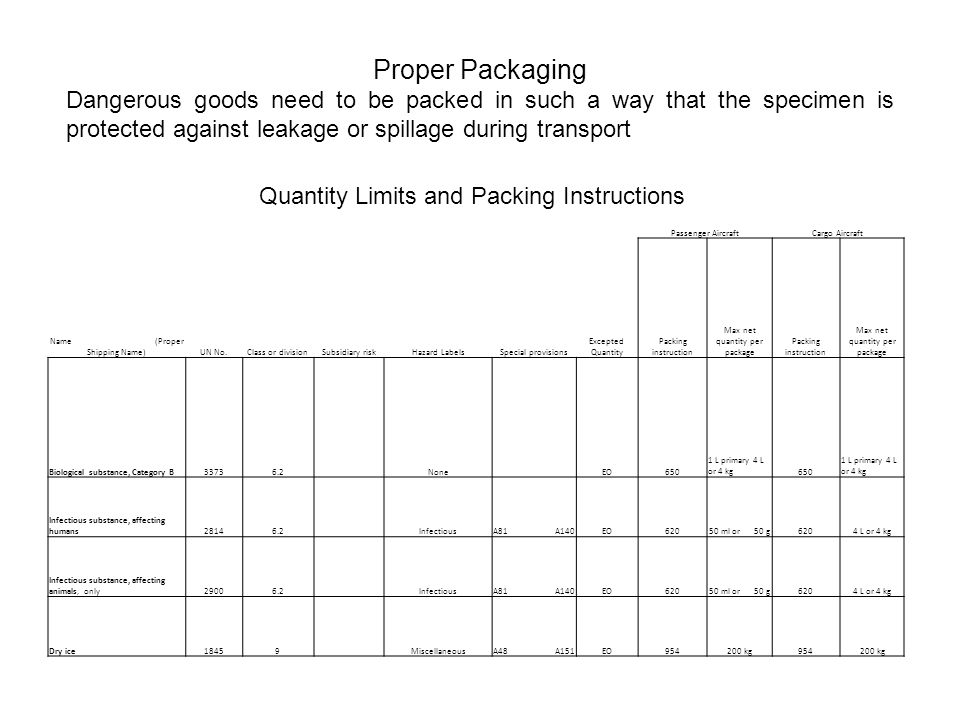 Proper Packaging Dangerous goods need to be packed in such a way that the specimen is protected against leakage or spillage during transport.