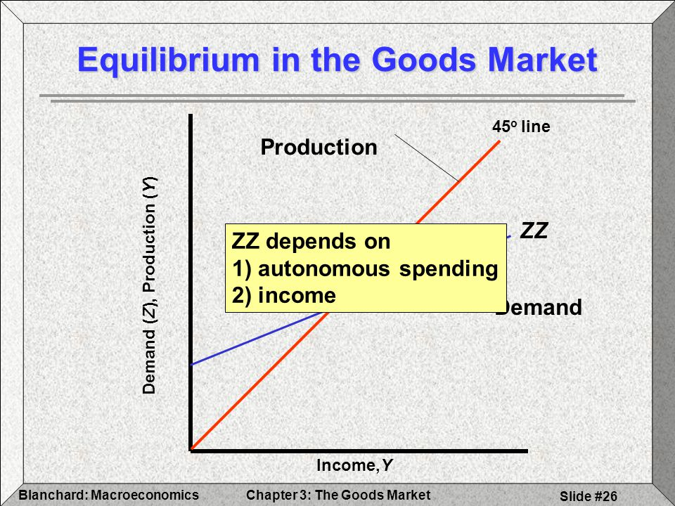 Equilibrium in the Goods Market
