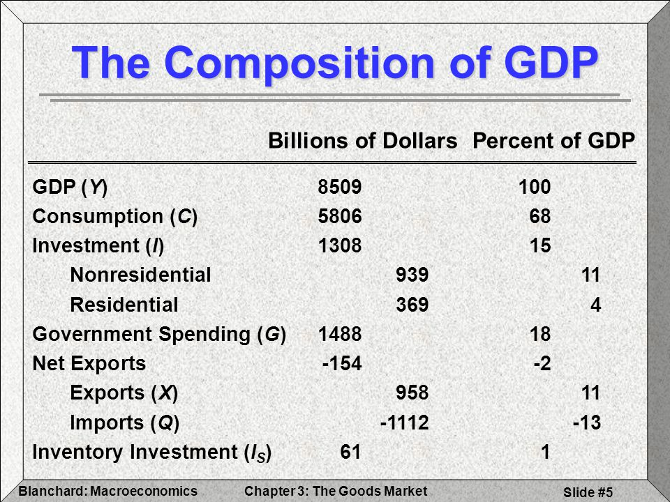 The Composition of GDP Billions of Dollars Percent of GDP