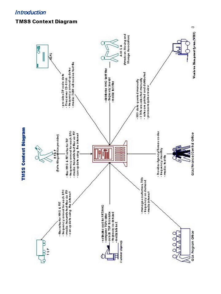 Introduction TMSS Context Diagram