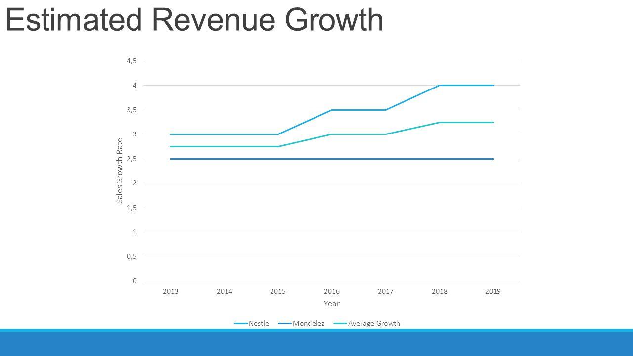 Estimated Revenue Growth
