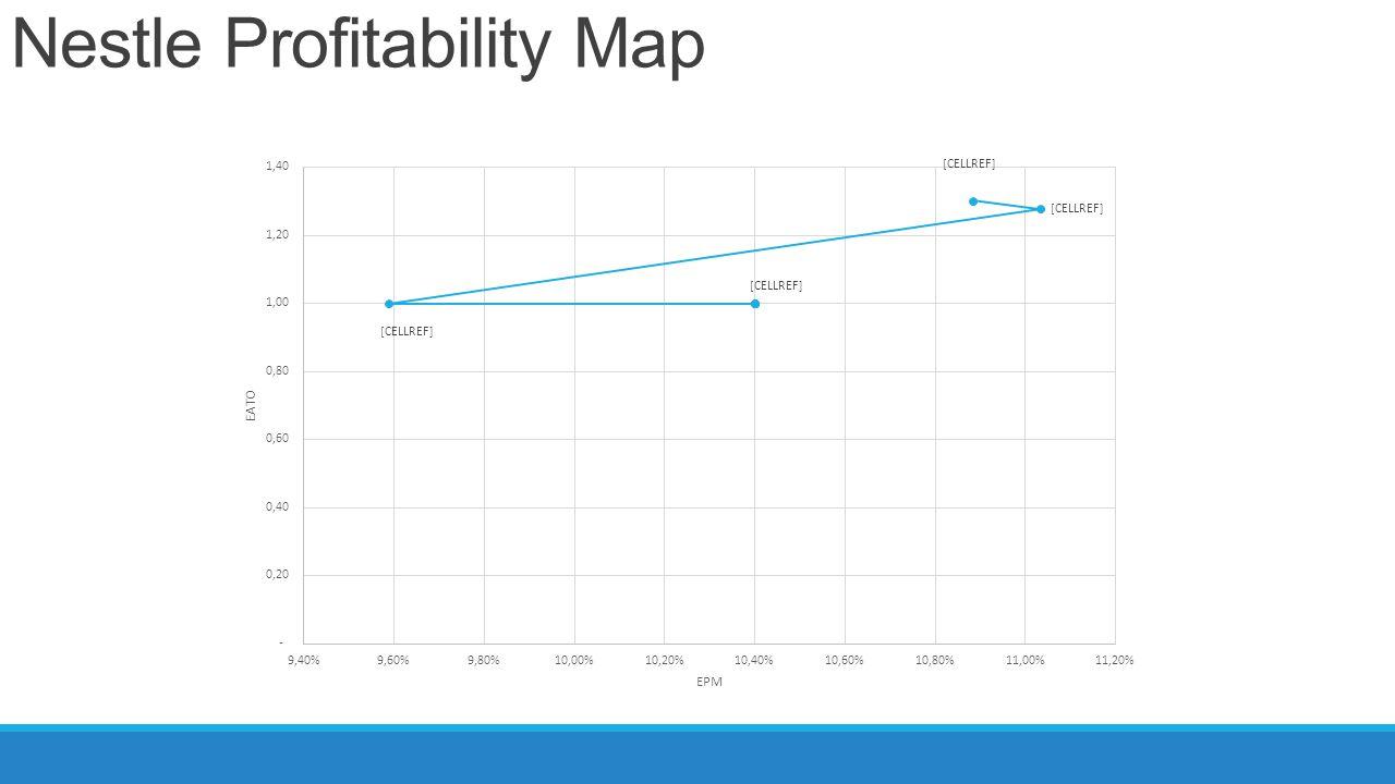 Nestle Profitability Map