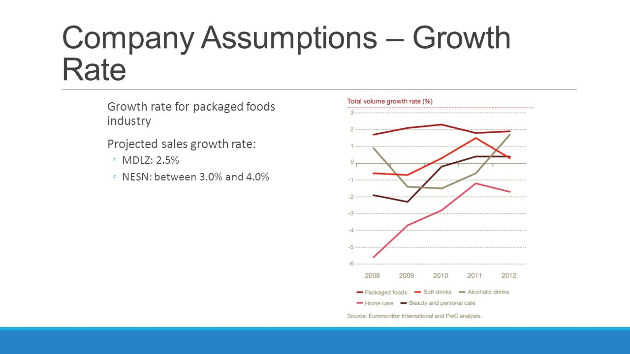 Company Assumptions – Growth Rate