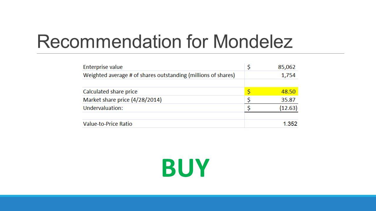 Recommendation for Mondelez