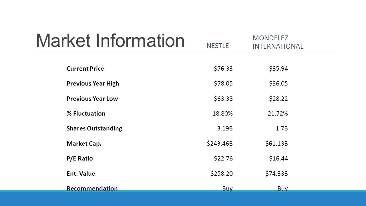 Market Information Mondelez International Nestle Current Price $76.33