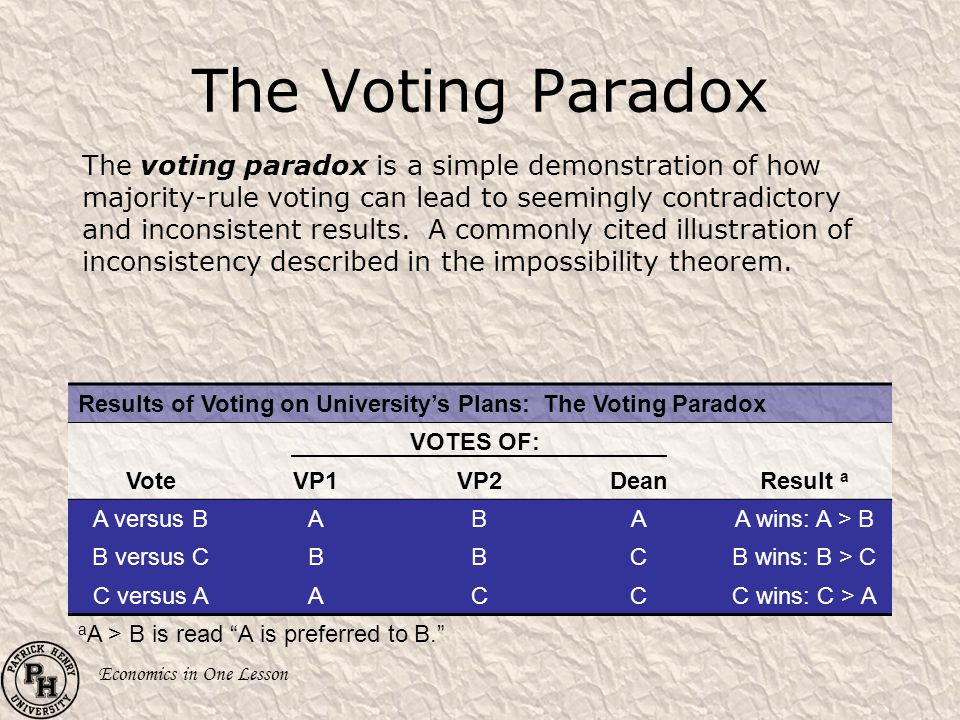 The Voting Paradox