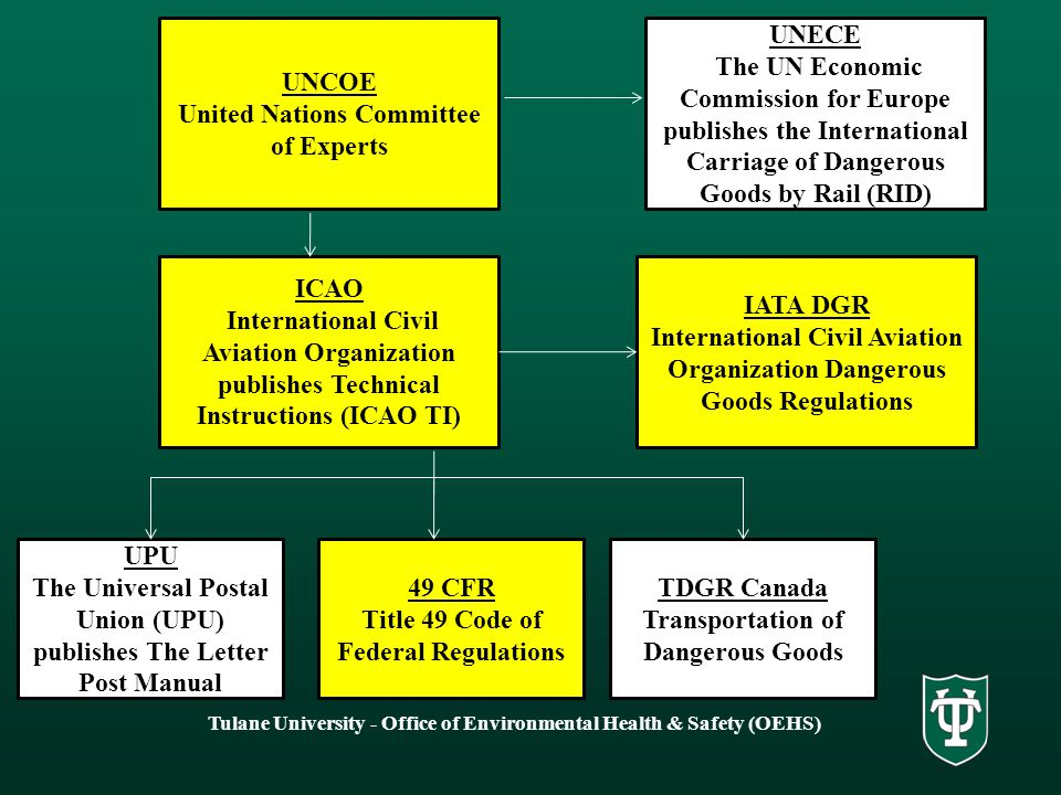 United Nations Committee of Experts UNECE