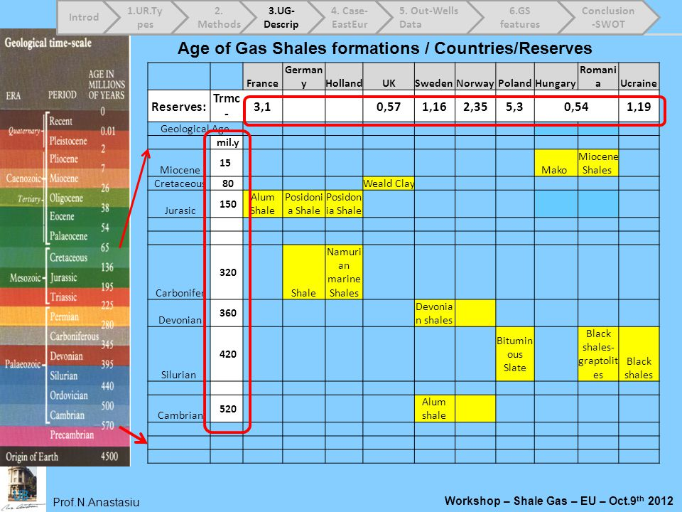 Age of Gas Shales formations / Countries/Reserves