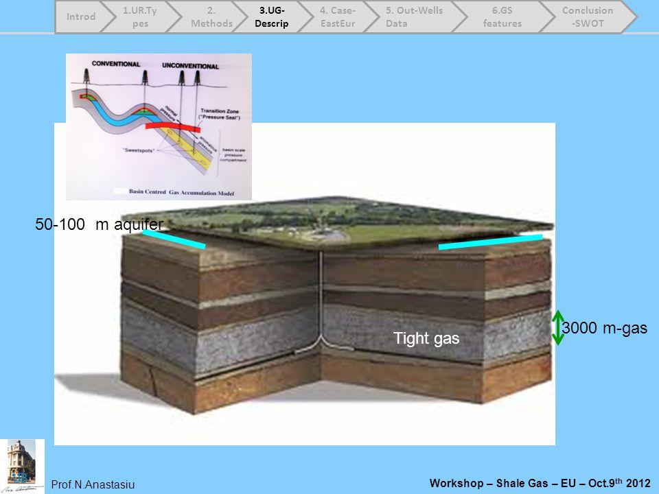 50-100 m aquifer 3000 m-gas Tight gas Introd 1.UR.Types 2. Methods