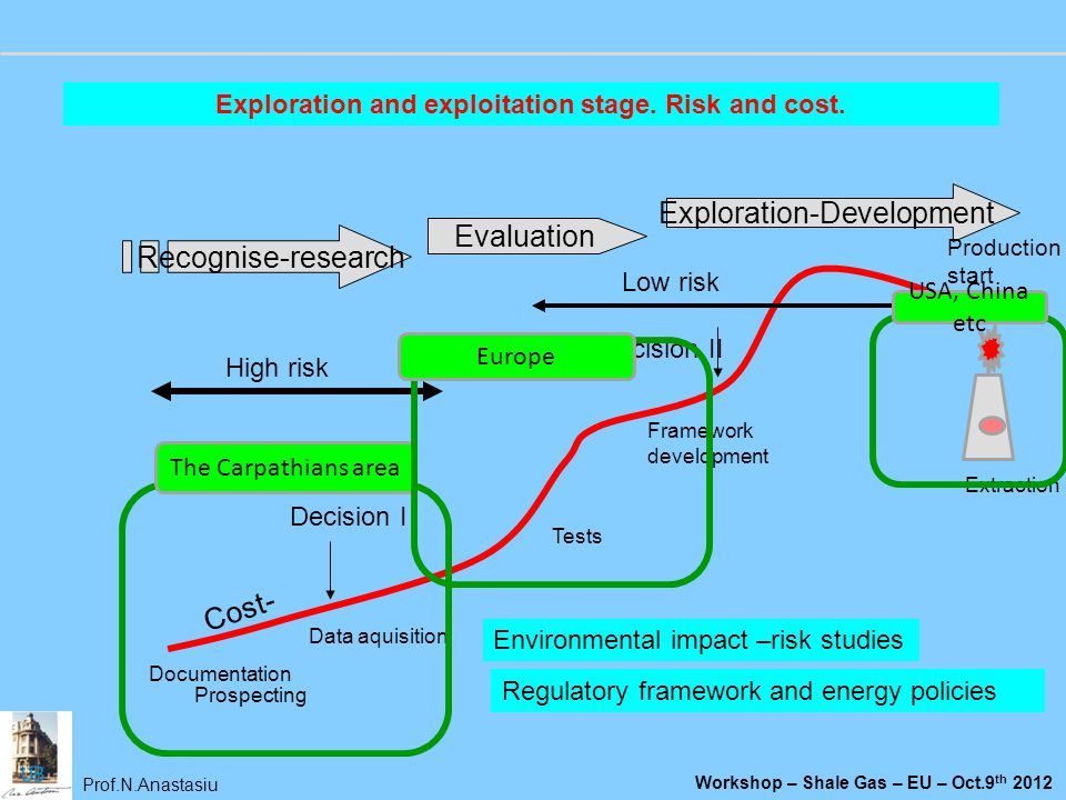 Exploration and exploitation stage. Risk and cost.
