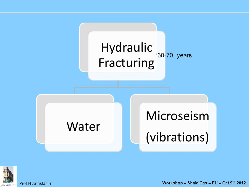 Hydraulic Fracturing Water (vibrations) Microseism '60-70 years