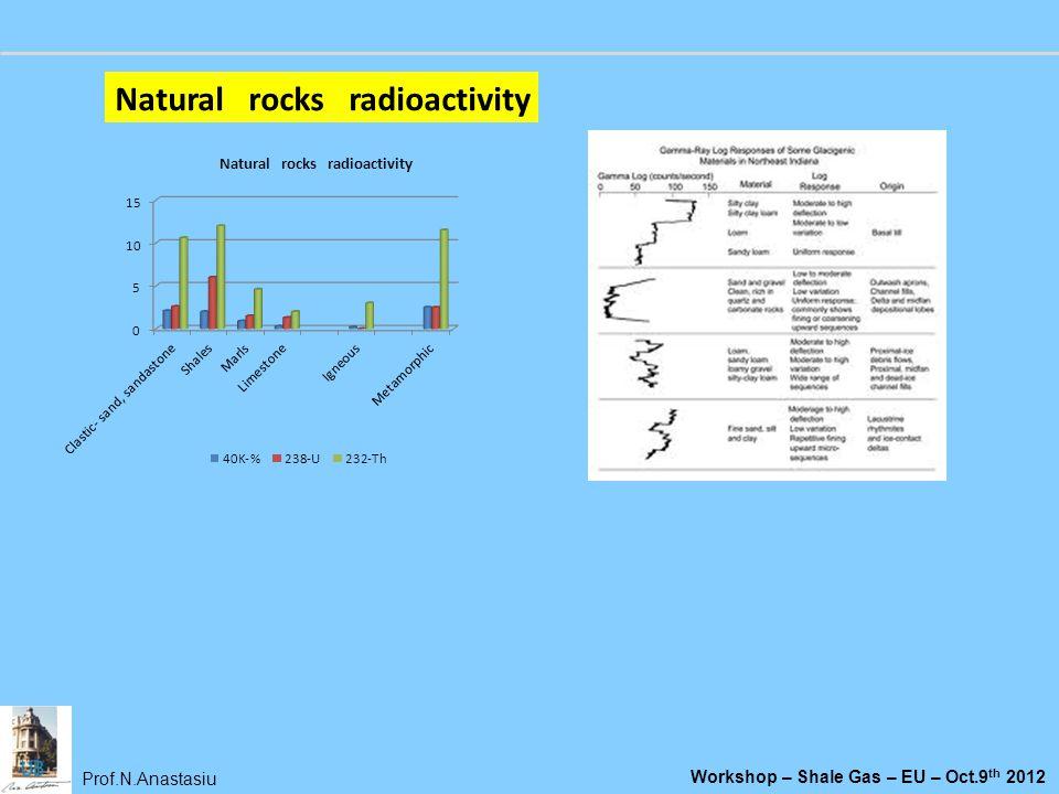 Natural rocks radioactivity