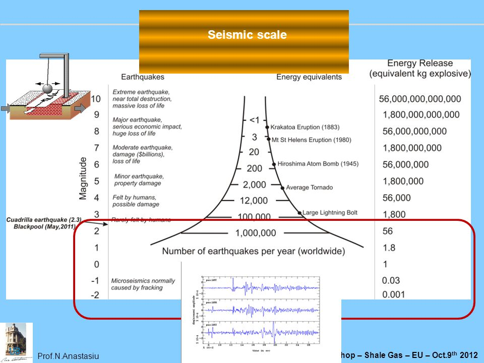Seismic scale