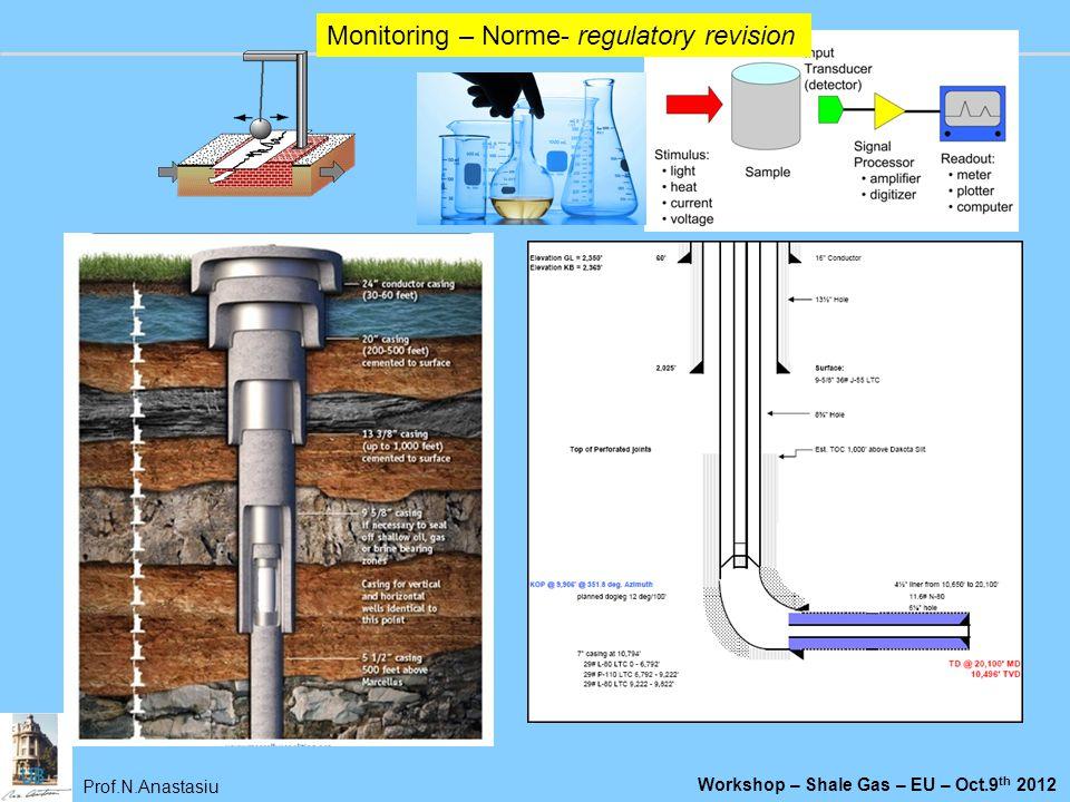 Monitoring – Norme- regulatory revision