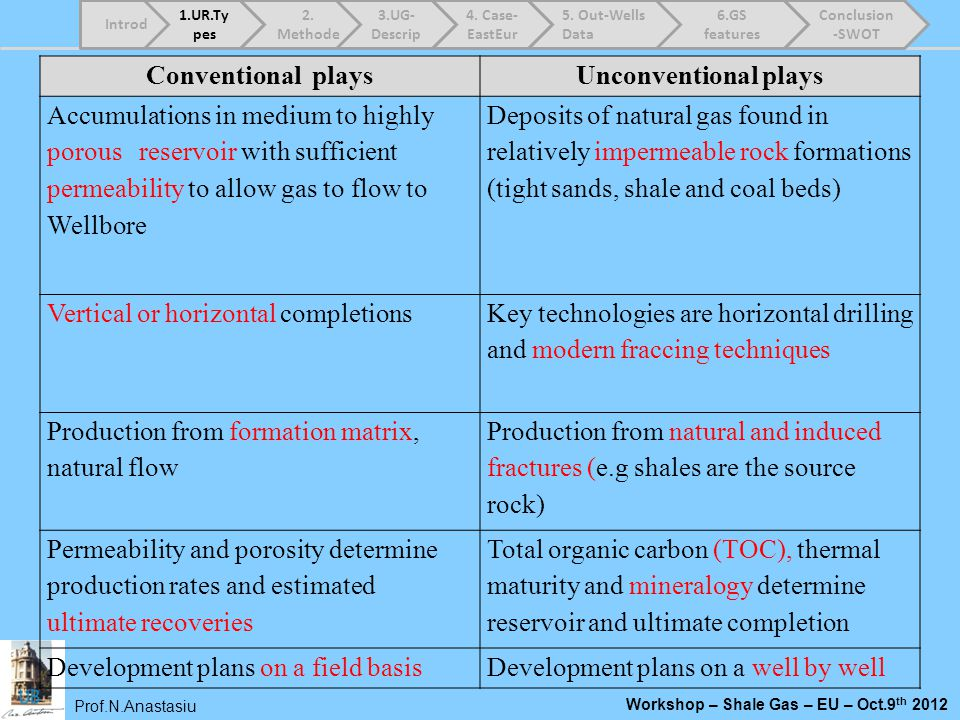 Conventional plays Unconventional plays