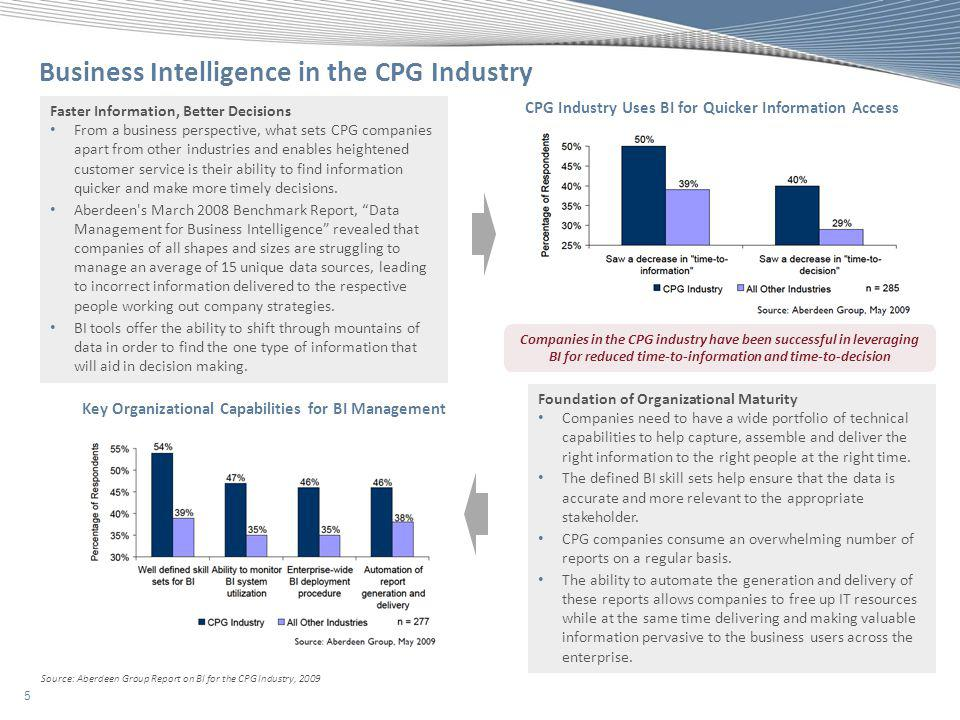 Business Intelligence in the CPG Industry