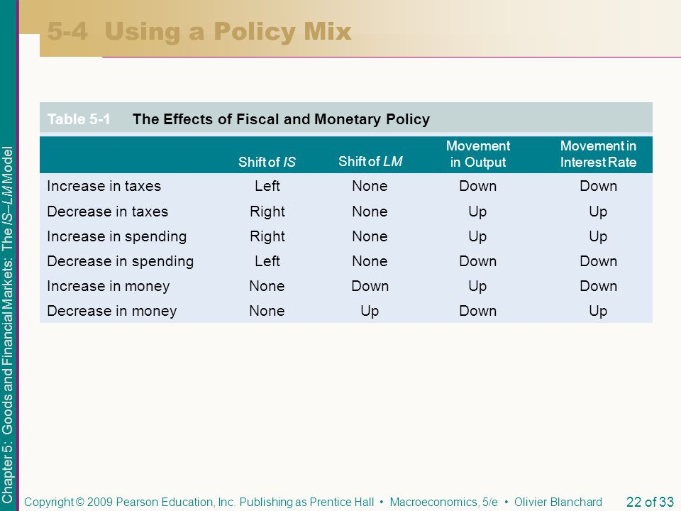 Movement in Interest Rate