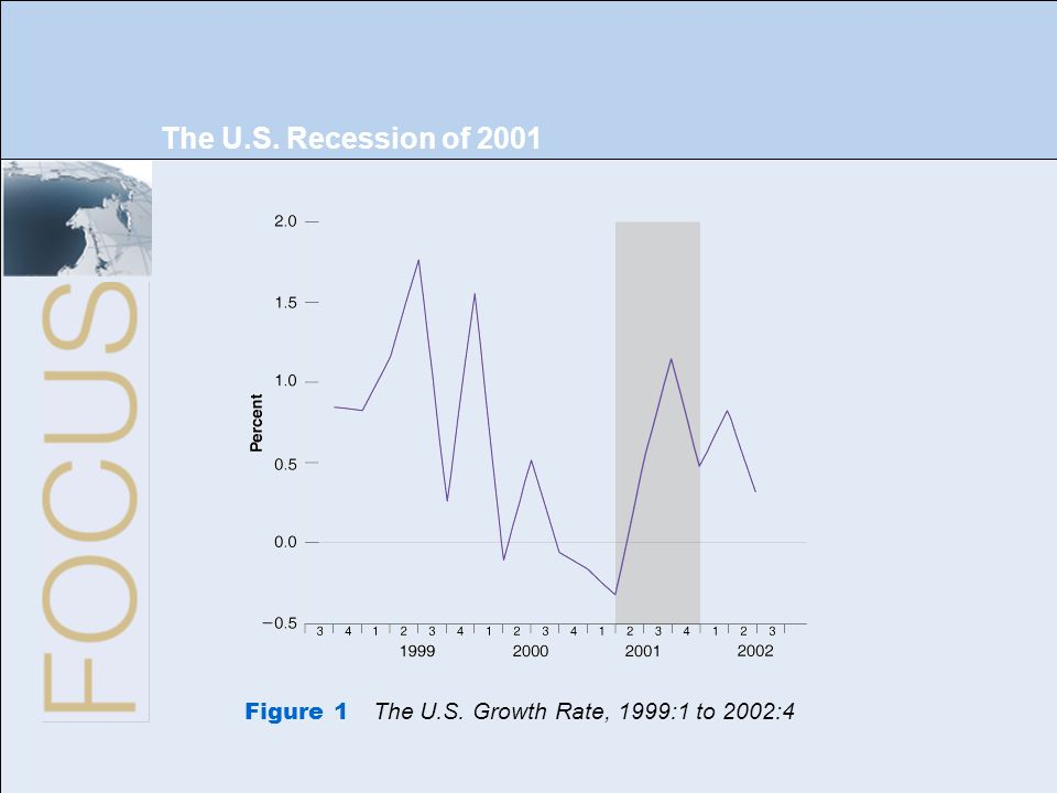 The U.S. Recession of 2001 Figure 1 The U.S. Growth Rate, 1999:1 to 2002:4