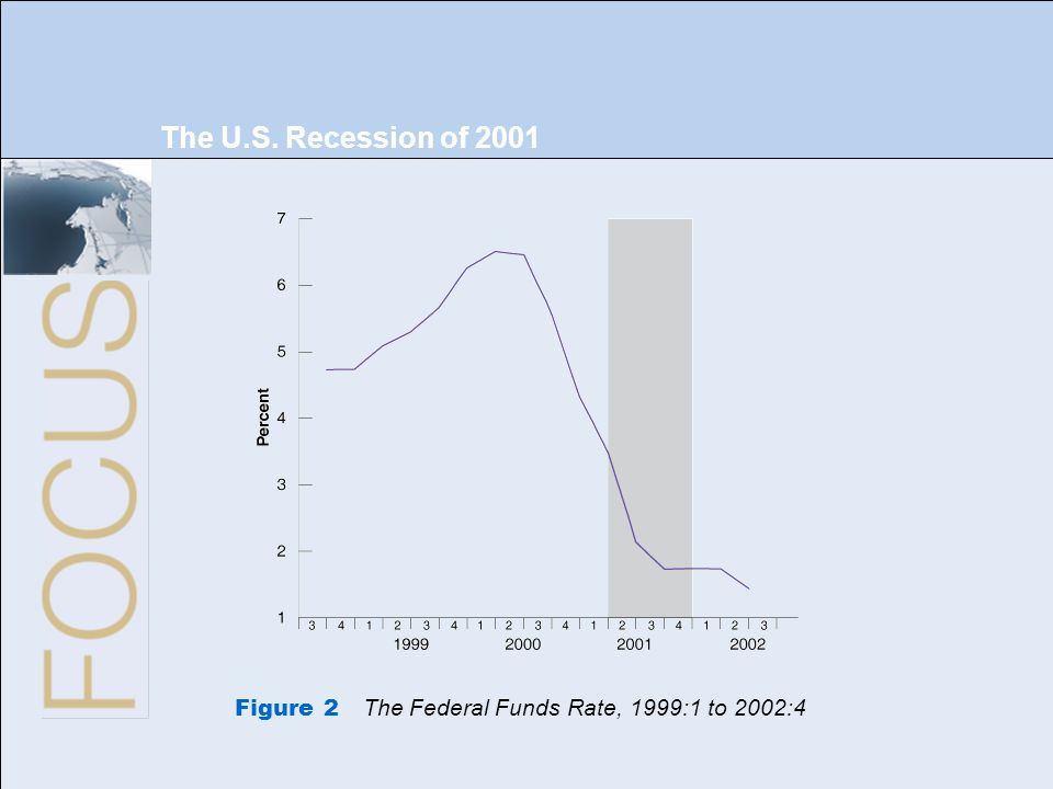 The U.S. Recession of 2001 Figure 2 The Federal Funds Rate, 1999:1 to 2002:4