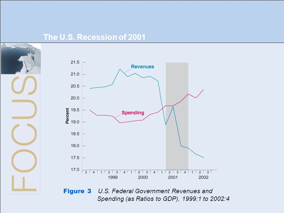 The U.S. Recession of 2001 Figure 3 U.S.