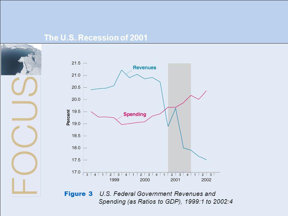The U.S. Recession of 2001 Figure 3 U.S.