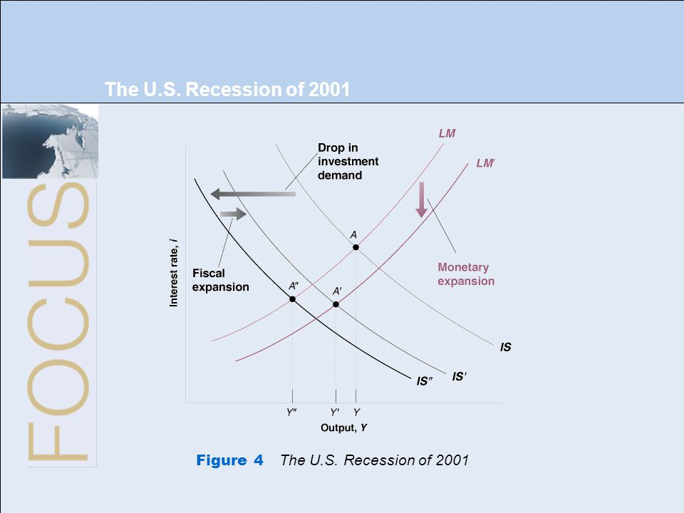 The U.S. Recession of 2001 Figure 4 The U.S. Recession of 2001