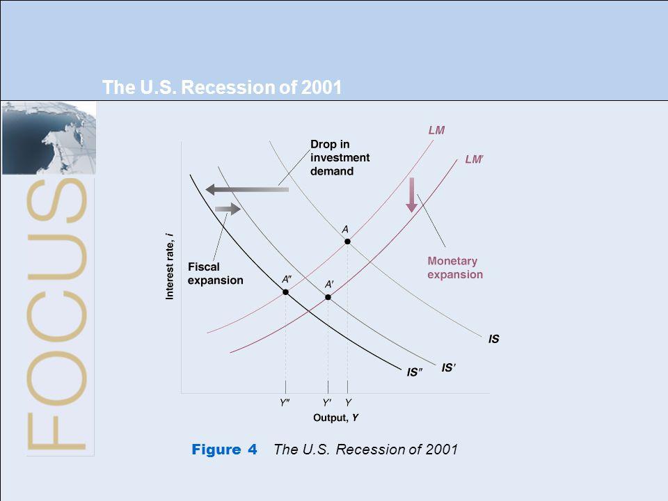 The U.S. Recession of 2001 Figure 4 The U.S. Recession of 2001