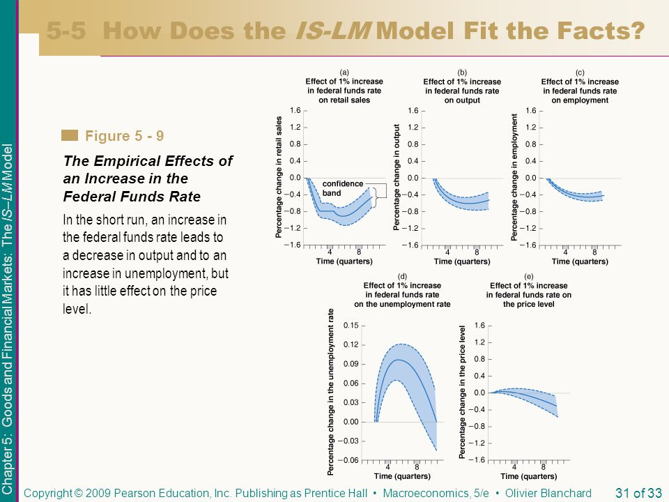 5-5 How Does the IS-LM Model Fit the Facts