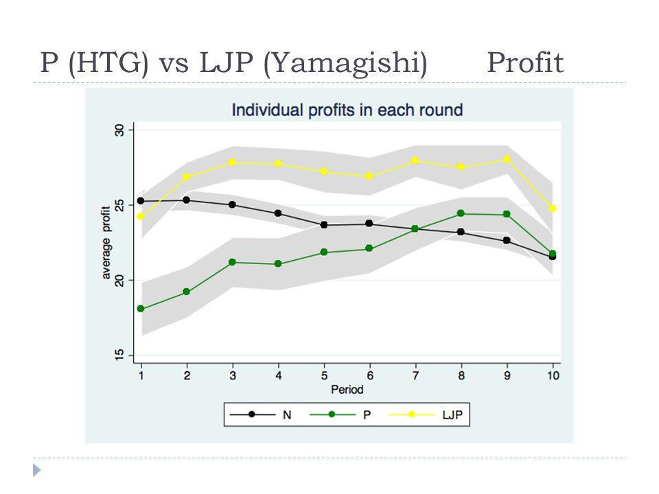 P (HTG) vs LJP (Yamagishi) Profit