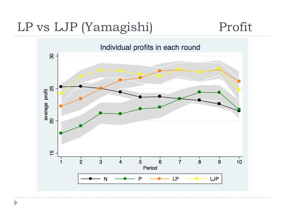 LP vs LJP (Yamagishi) Profit
