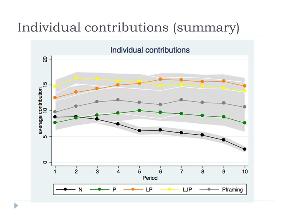 Individual contributions (summary)