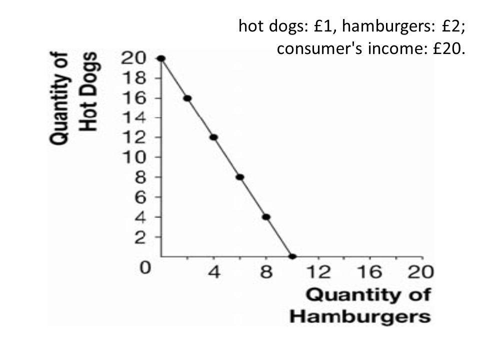 hot dogs: £1, hamburgers: £2; consumer s income: £20.