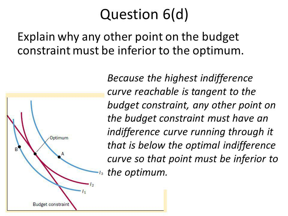 Question 6(d) Explain why any other point on the budget constraint must be inferior to the optimum.