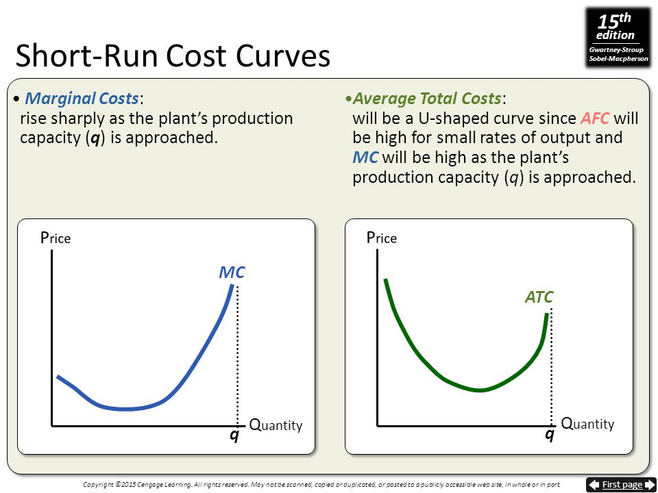Short-Run Cost Curves Marginal Costs: rise sharply as the plant's production capacity (q) is approached.