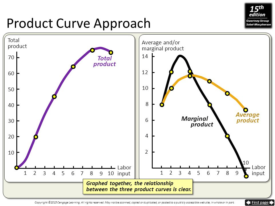 Product Curve Approach