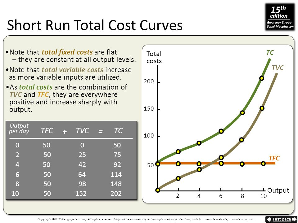 Short Run Total Cost Curves
