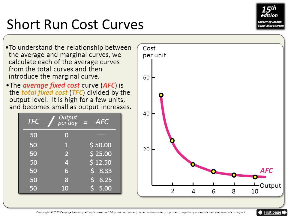 Short Run Cost Curves / = TFC AFC AFC