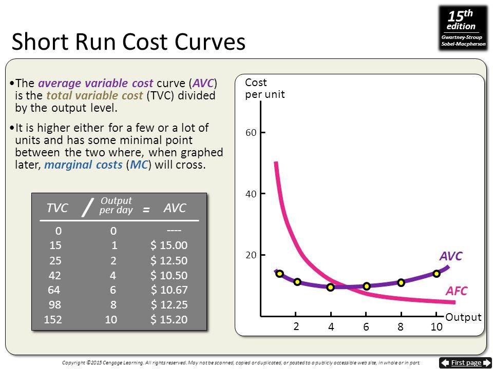Short Run Cost Curves / = TVC AVC AVC AFC