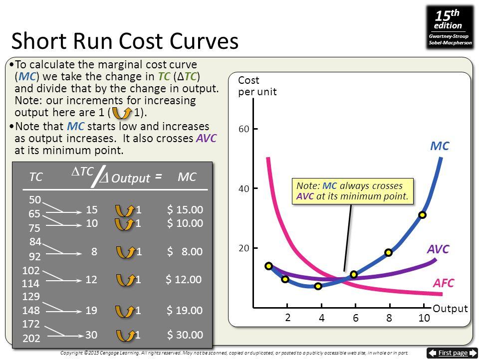 / Short Run Cost Curves  Output MC TC = TC MC AVC AFC