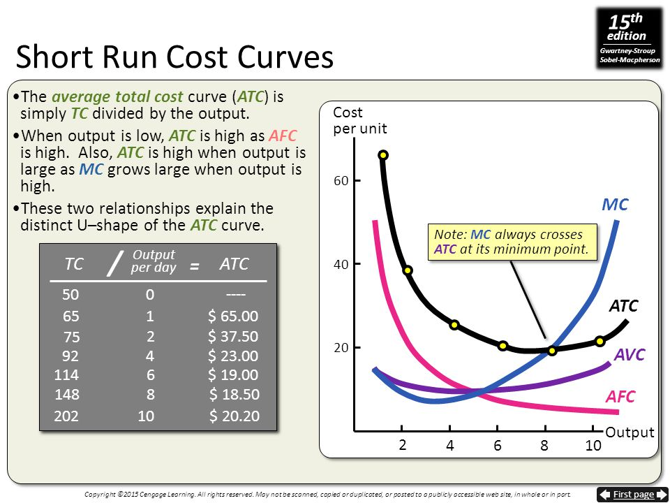 Short Run Cost Curves / MC = TC ATC ATC AVC AFC