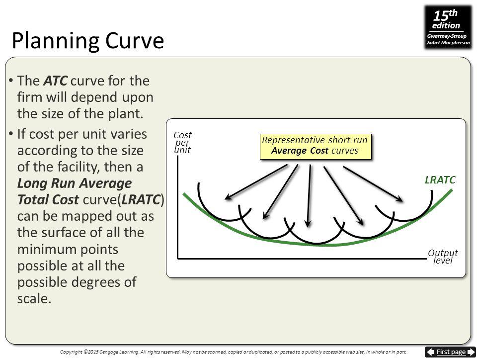 Representative short-run Average Cost curves
