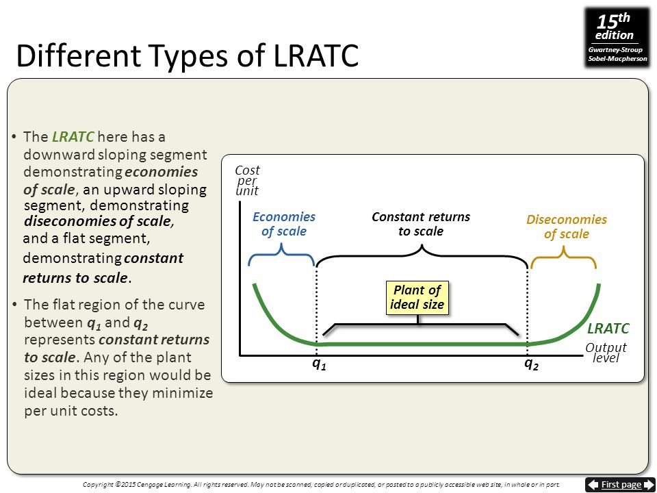 Different Types of LRATC