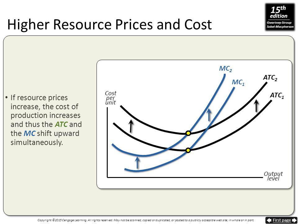 Higher Resource Prices and Cost