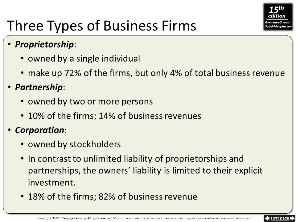 Three Types of Business Firms