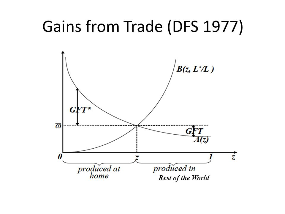 Gains from Trade (DFS 1977) Rest of the World
