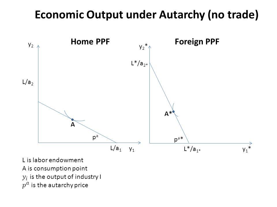 Economic Output under Autarchy (no trade)
