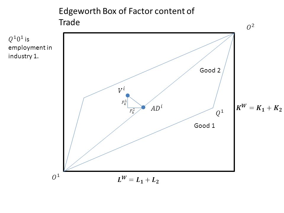 Edgeworth Box of Factor content of Trade