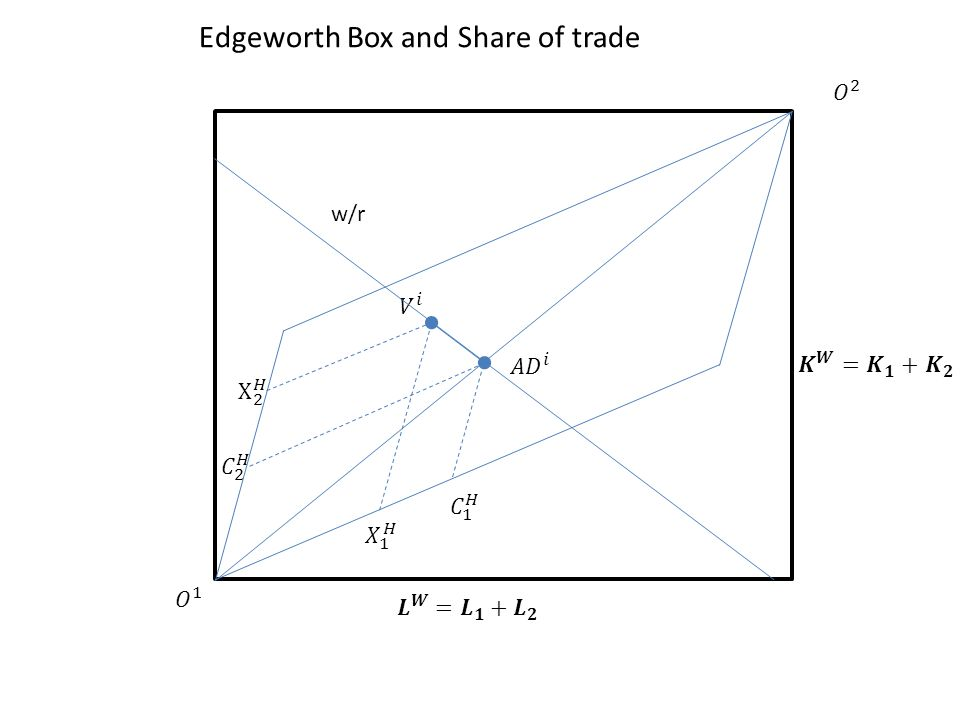 Edgeworth Box and Share of trade